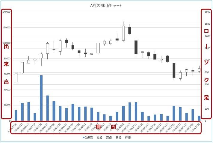 株価チャート あつ森